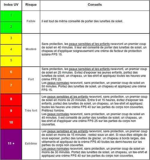 Quel est le meilleur indice UV pour l'acné?
